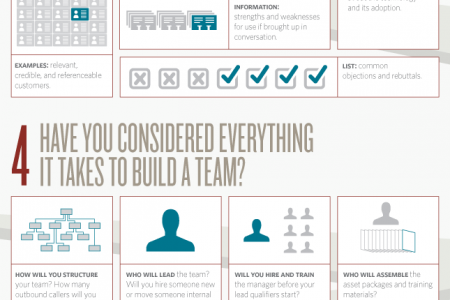 Are You Ready to Launch Your Lead Gen Team? Infographic
