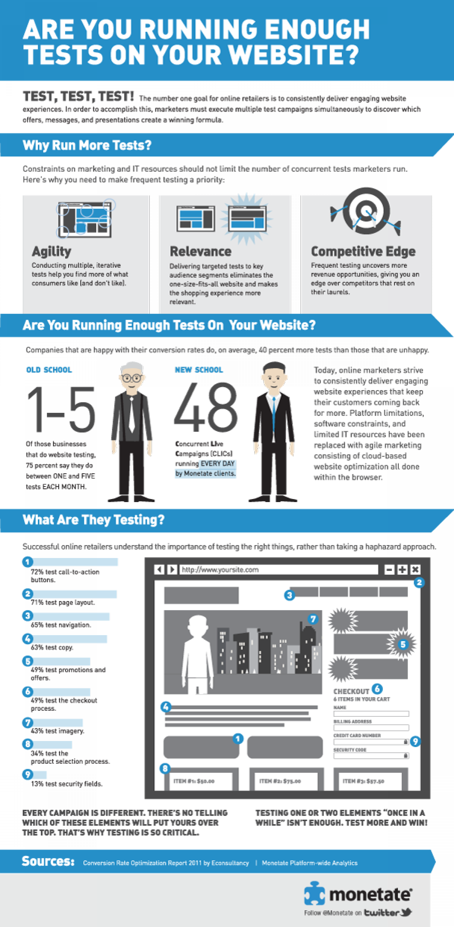 Are You Running Enough Tests on Your Website? Infographic