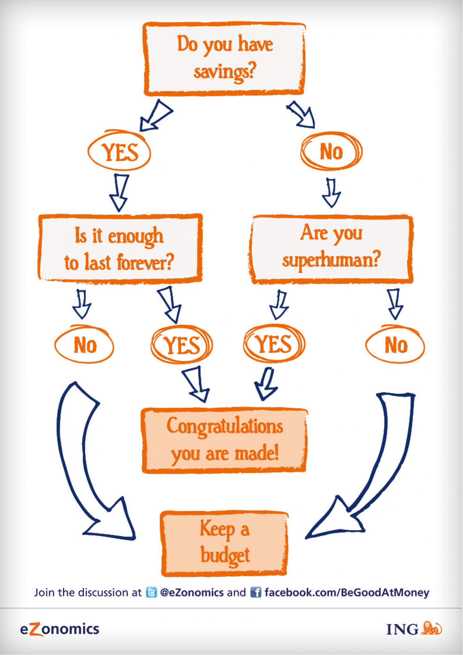 Are you superhuman? Infographic