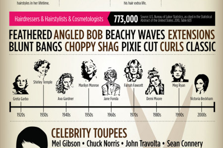Are you want to shape your Hair cut like Hollywood hairstyles ? Infographic