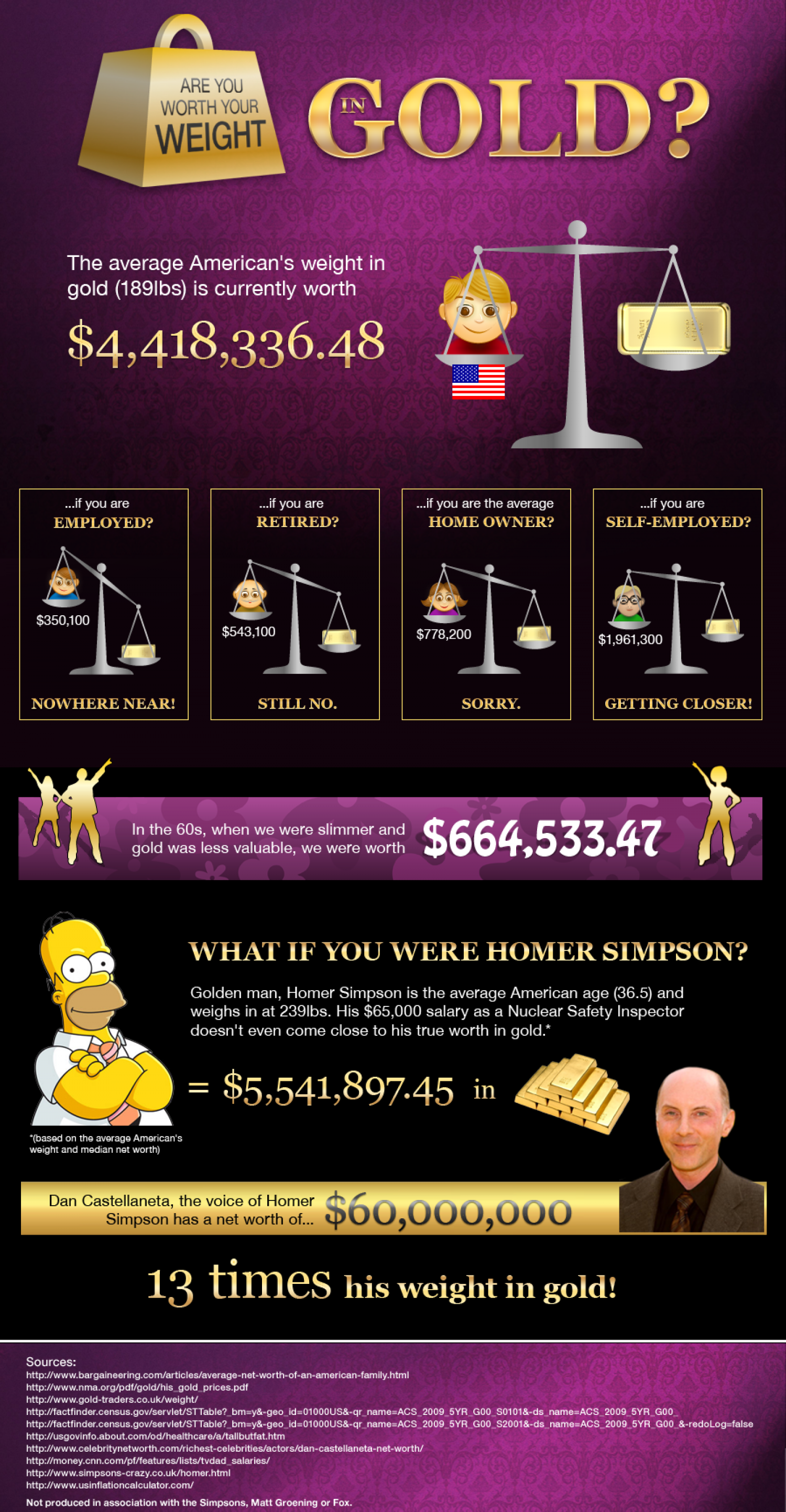 Are You Worth Your Weight in Gold? Infographic