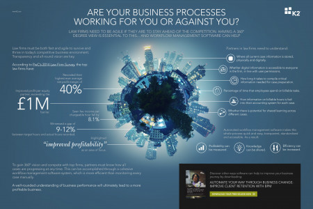 Are Your Business Processes Working For or Against You? Infographic