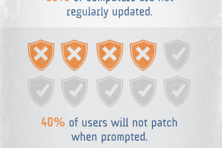 Are Your Computers Secure? Infographic