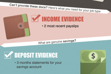 Are Your Home Loan Documents Ready? Infographic