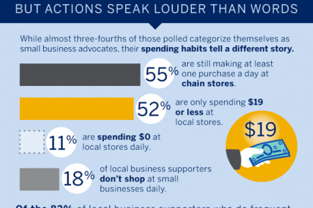 Are Your Really Supporting Local Businesses? Infographic
