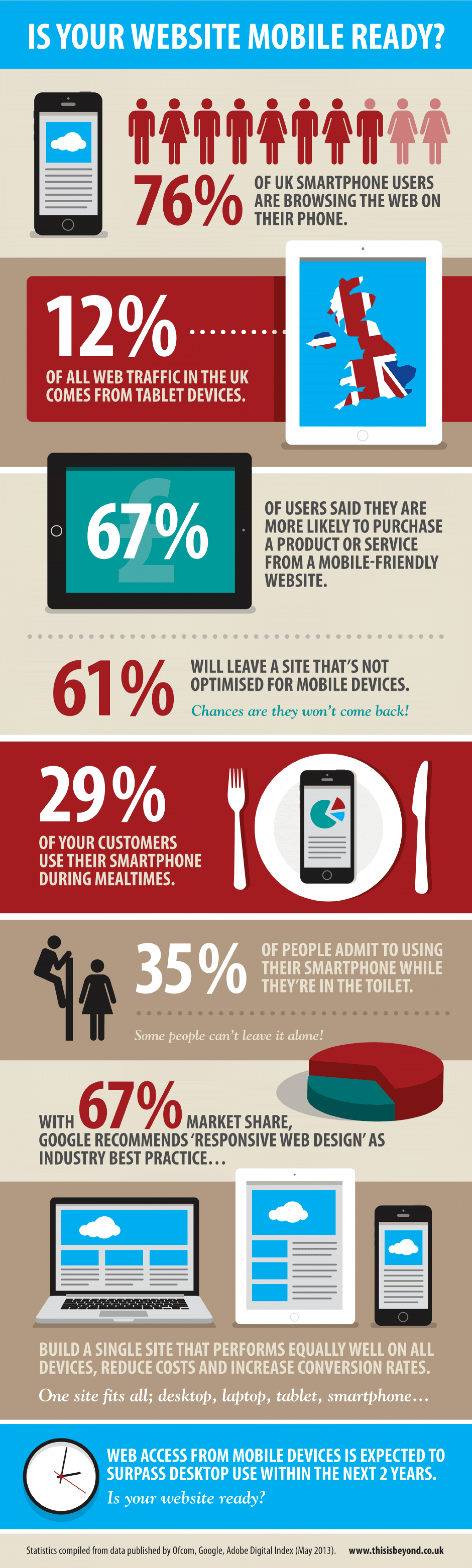 Is your website mobile ready? Infographic