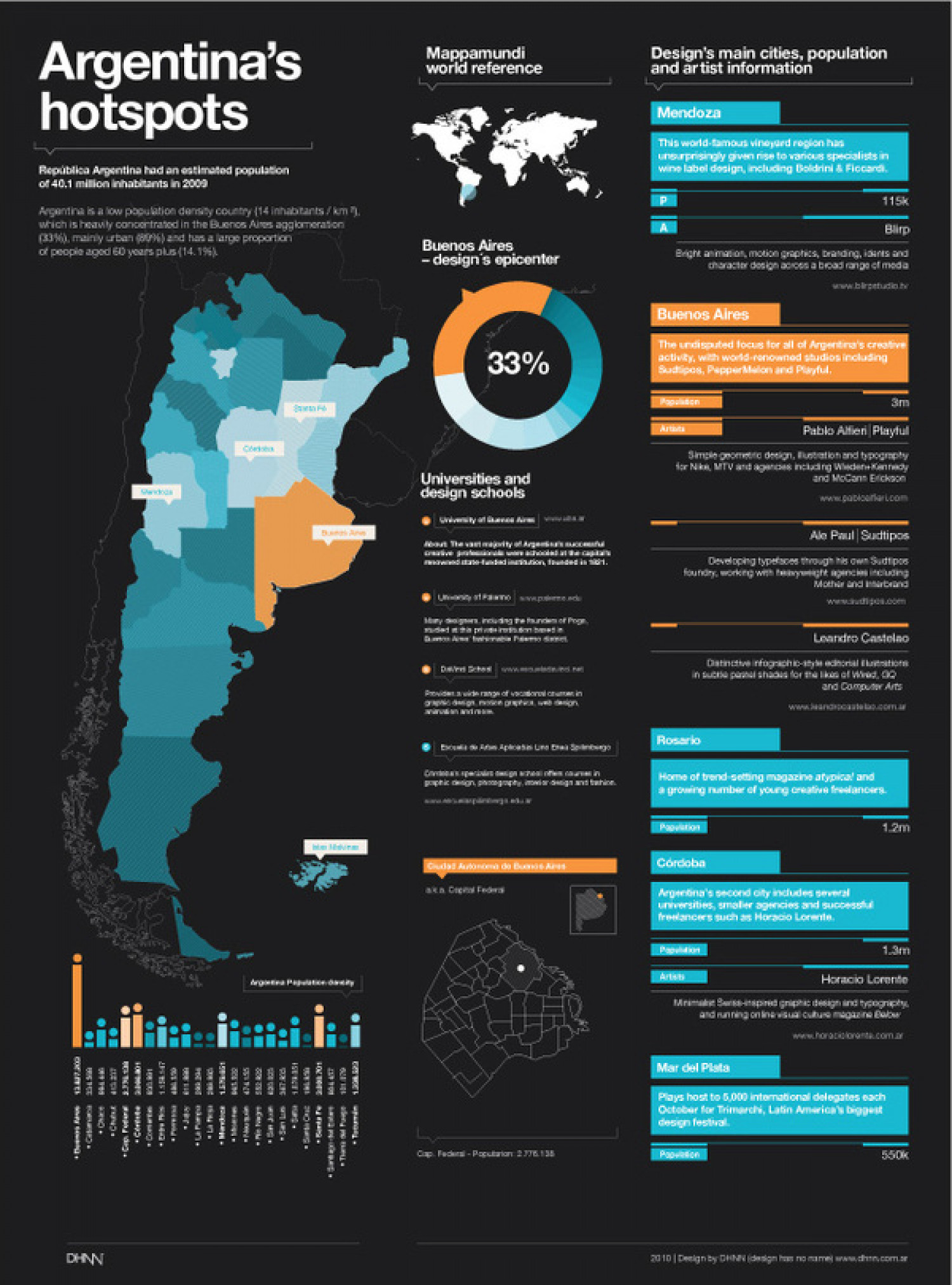 Argentina's hotspots  Infographic