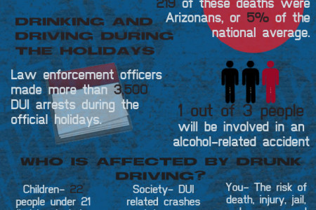 Arizona Behind the Wheel, DUI Statistics - Infographic Infographic