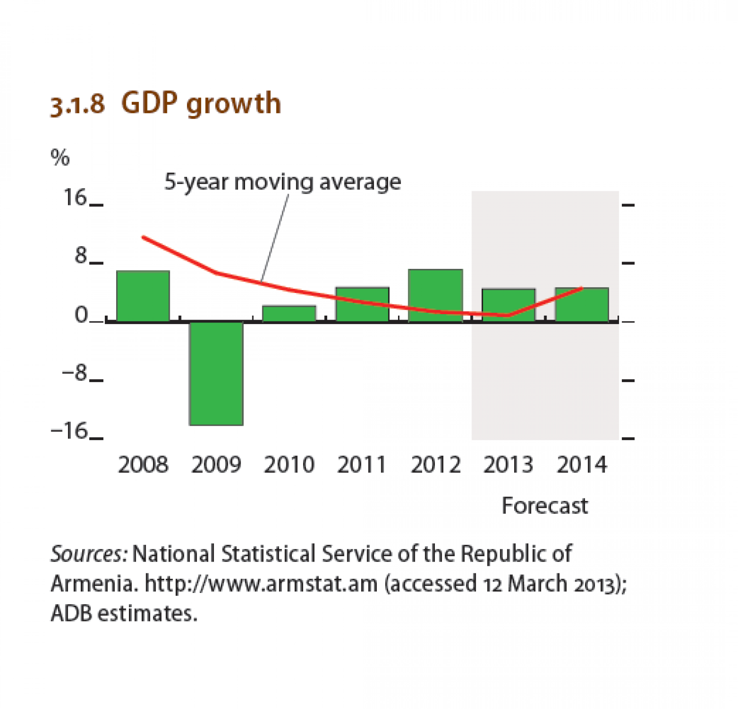 Armenia : GDP growth Infographic