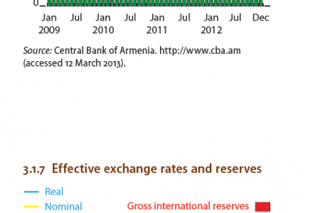 Armenia : Sources of remittance inflows Infographic