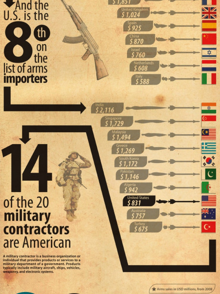 Arming The United States  Infographic