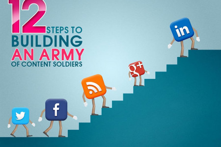 Army of content  Infographic