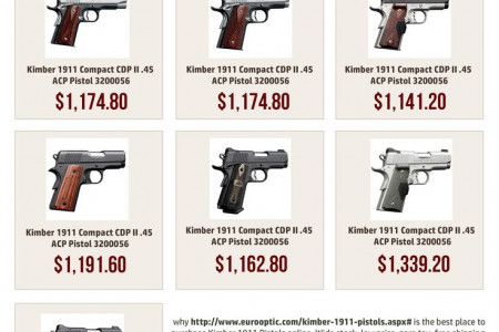 Array Of Kimber 1911 Pistols  Infographic