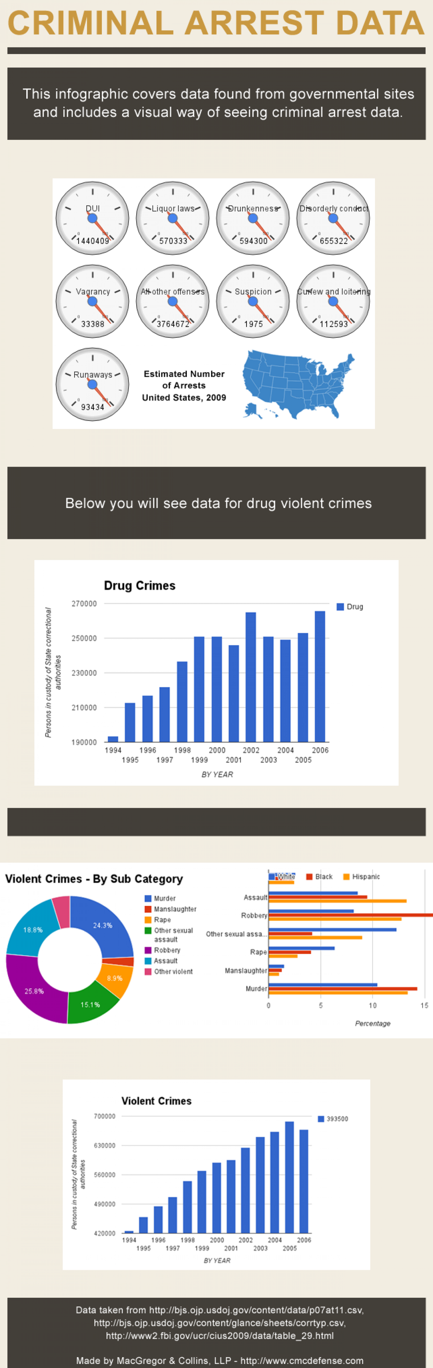 Arrest Data Visualization Infographic