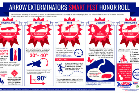Arrow Exterminators Smart Pest Honor Roll Infographic