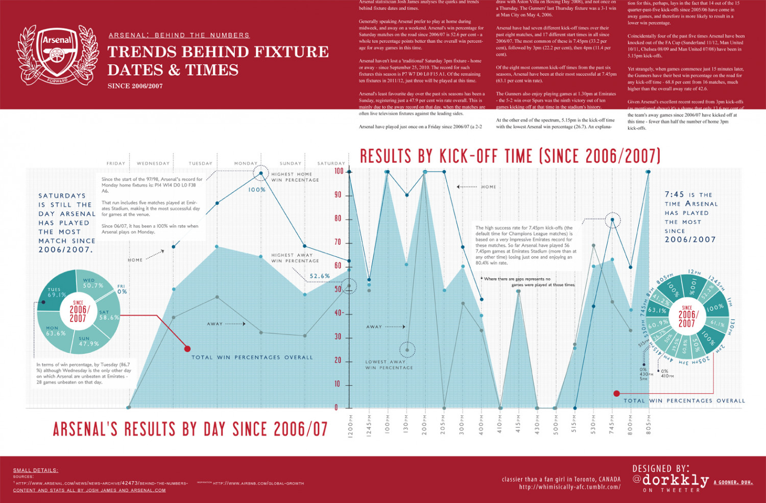Arsenal: Trends behind fixture dates and times Infographic