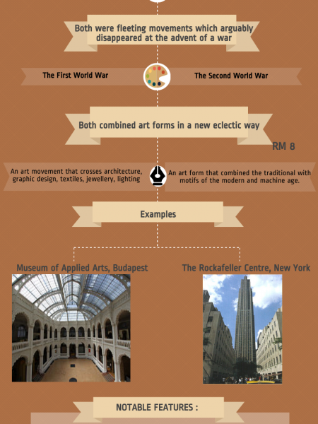 Art Nouveau vs Art Deco: A Comparison  Infographic