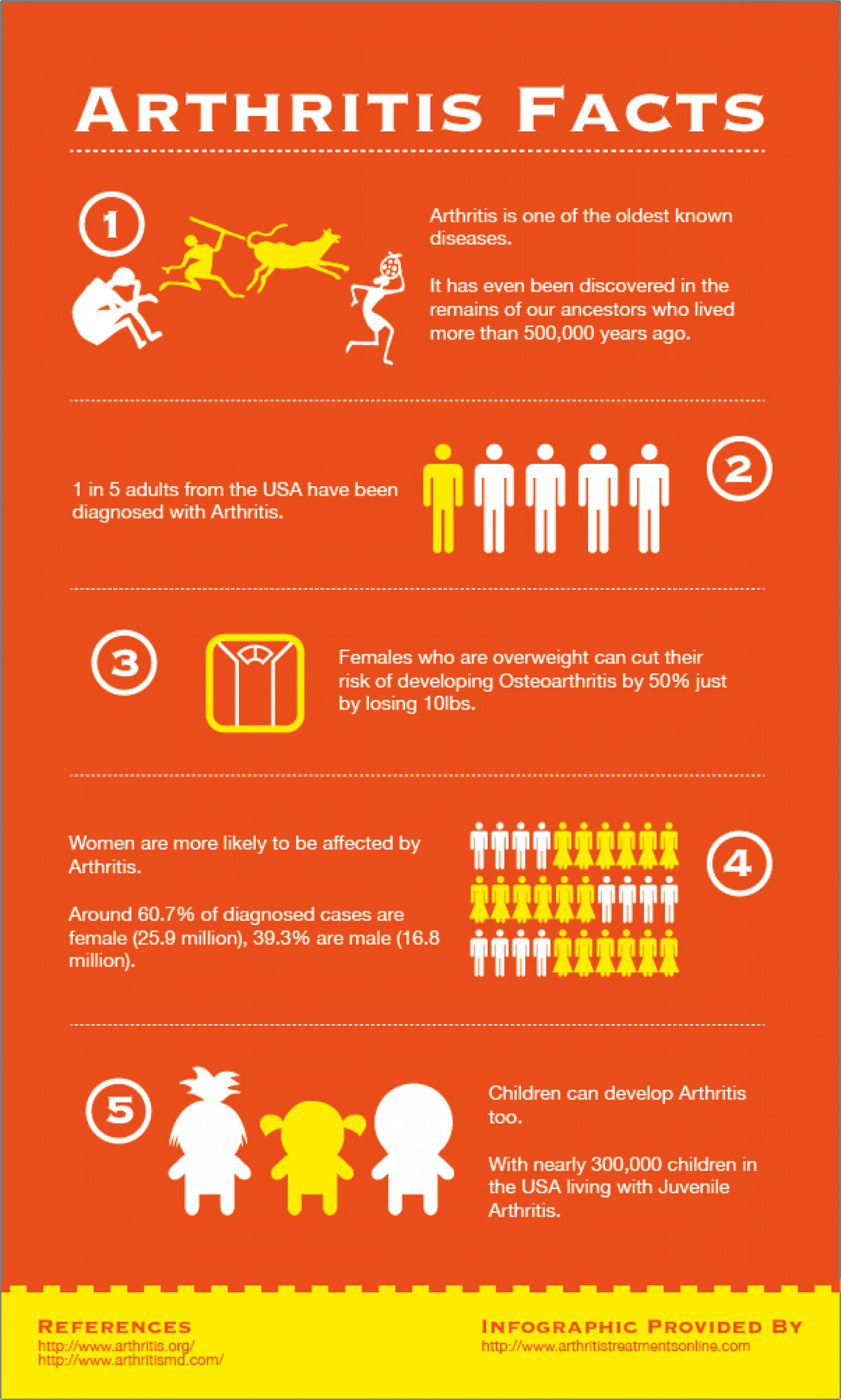 Arthritis Facts Infographic