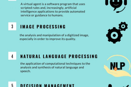 artifical intelligence services in bangalore Infographic
