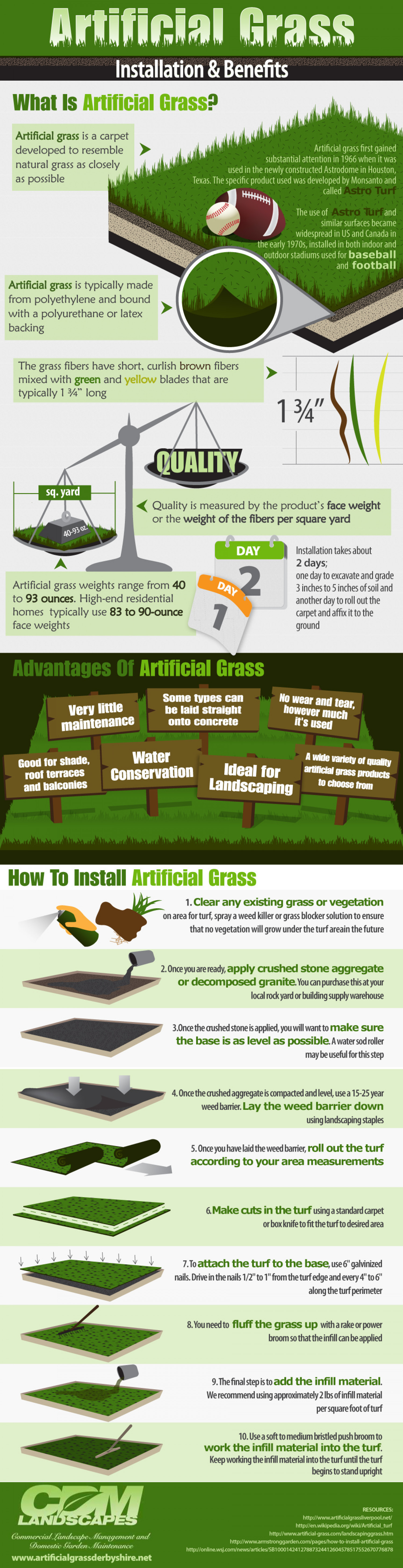 Artificial Grass – Installation and Benefits Infographic
