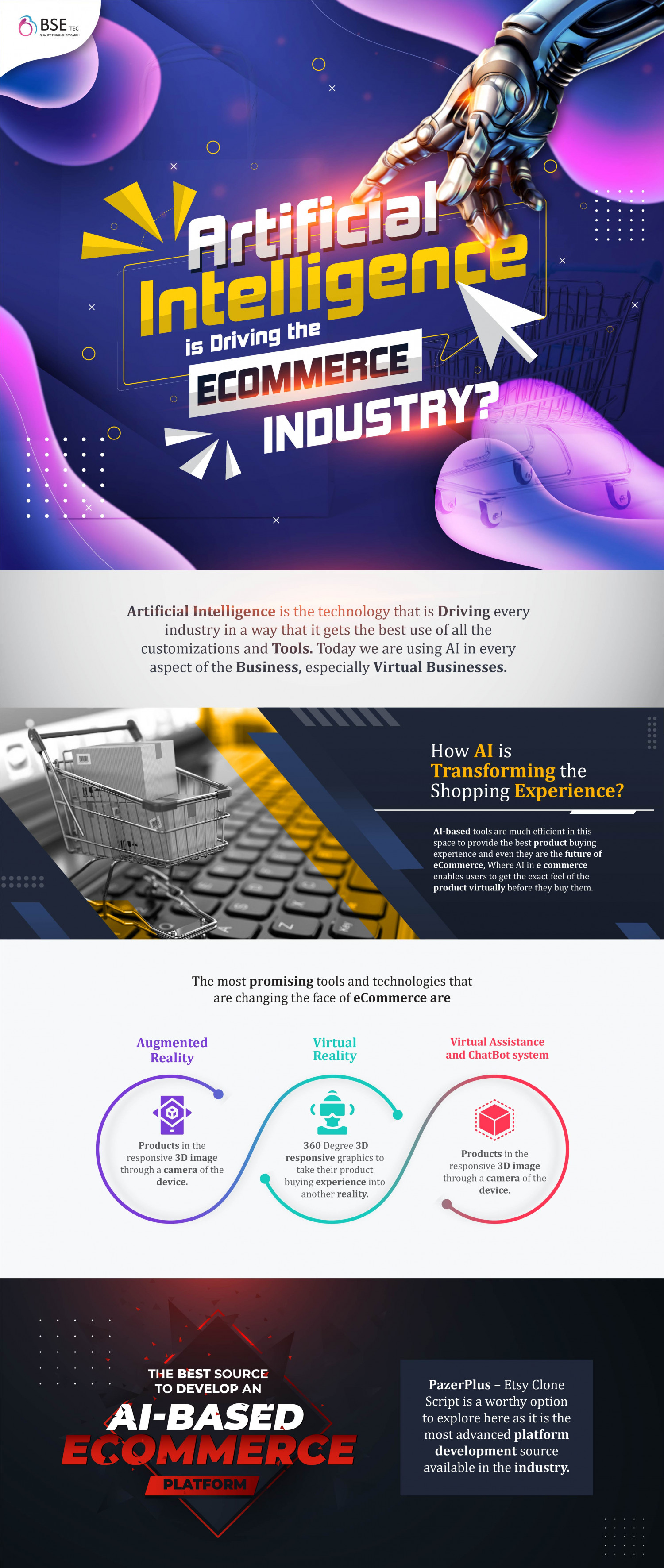 Artificial Intelligence in Ecommerce Infographic