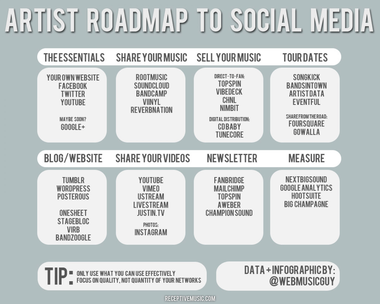 Artist RoadMap to Social Media Infographic