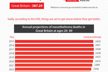 Asbestos - is the UK's biggest cause of work related deaths set to continue Infographic