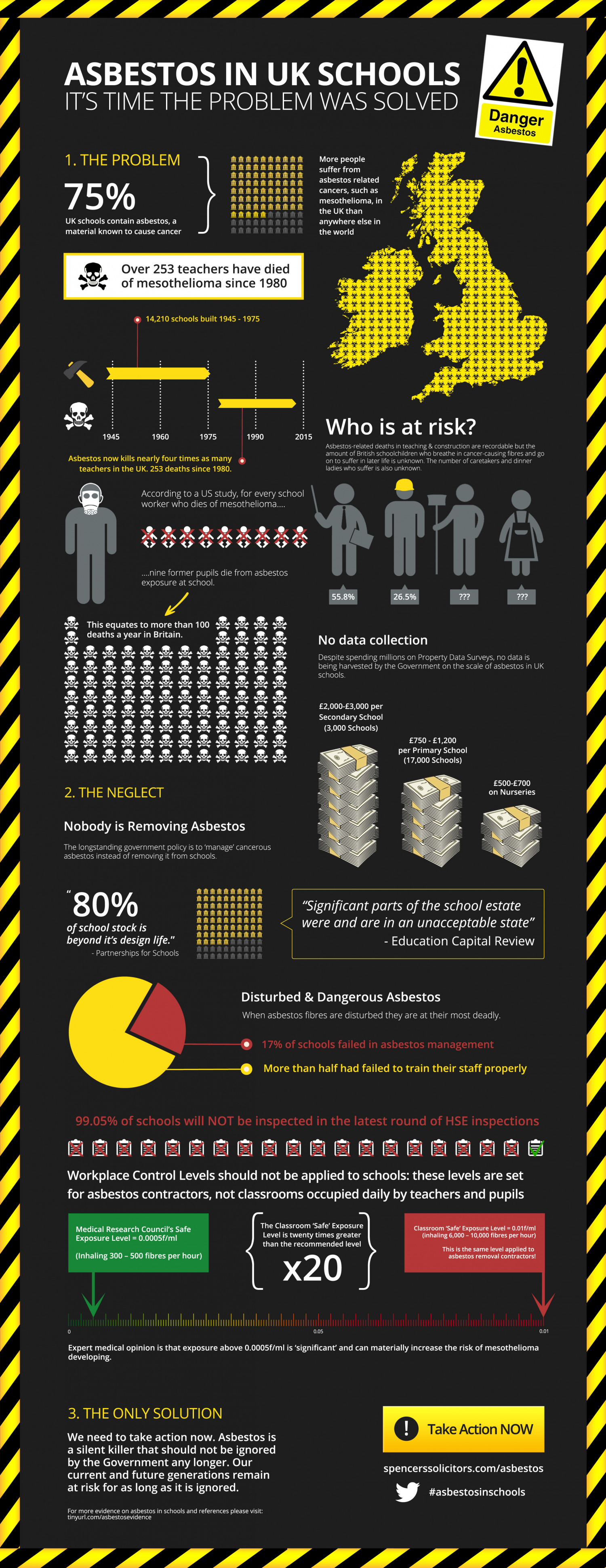 Asbestos In UK Schools Infographic