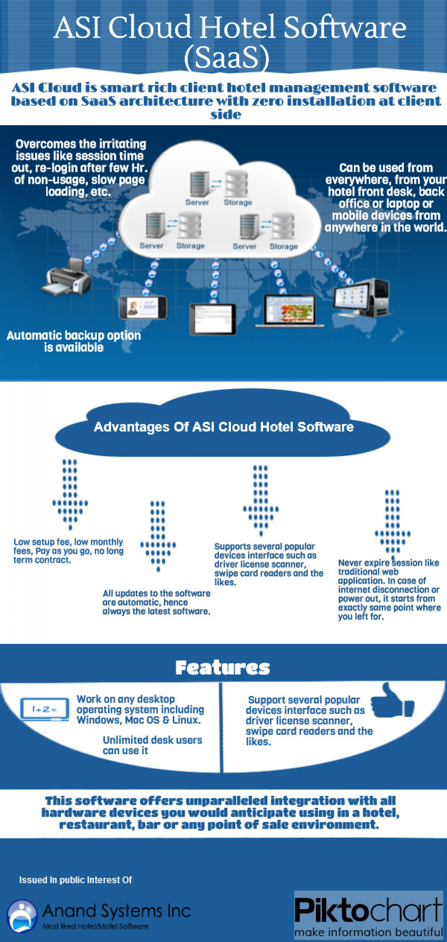 ASI Cloud Hotel Software (SaaS)  Infographic
