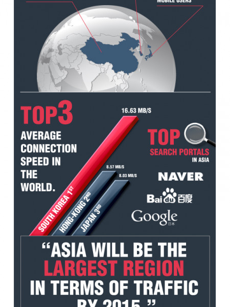 Asia Digital Facts Infographic