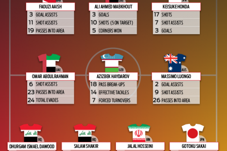 ASIAN CUP 2015 - TOP PERFORMERS OF GROUP STAGE Infographic