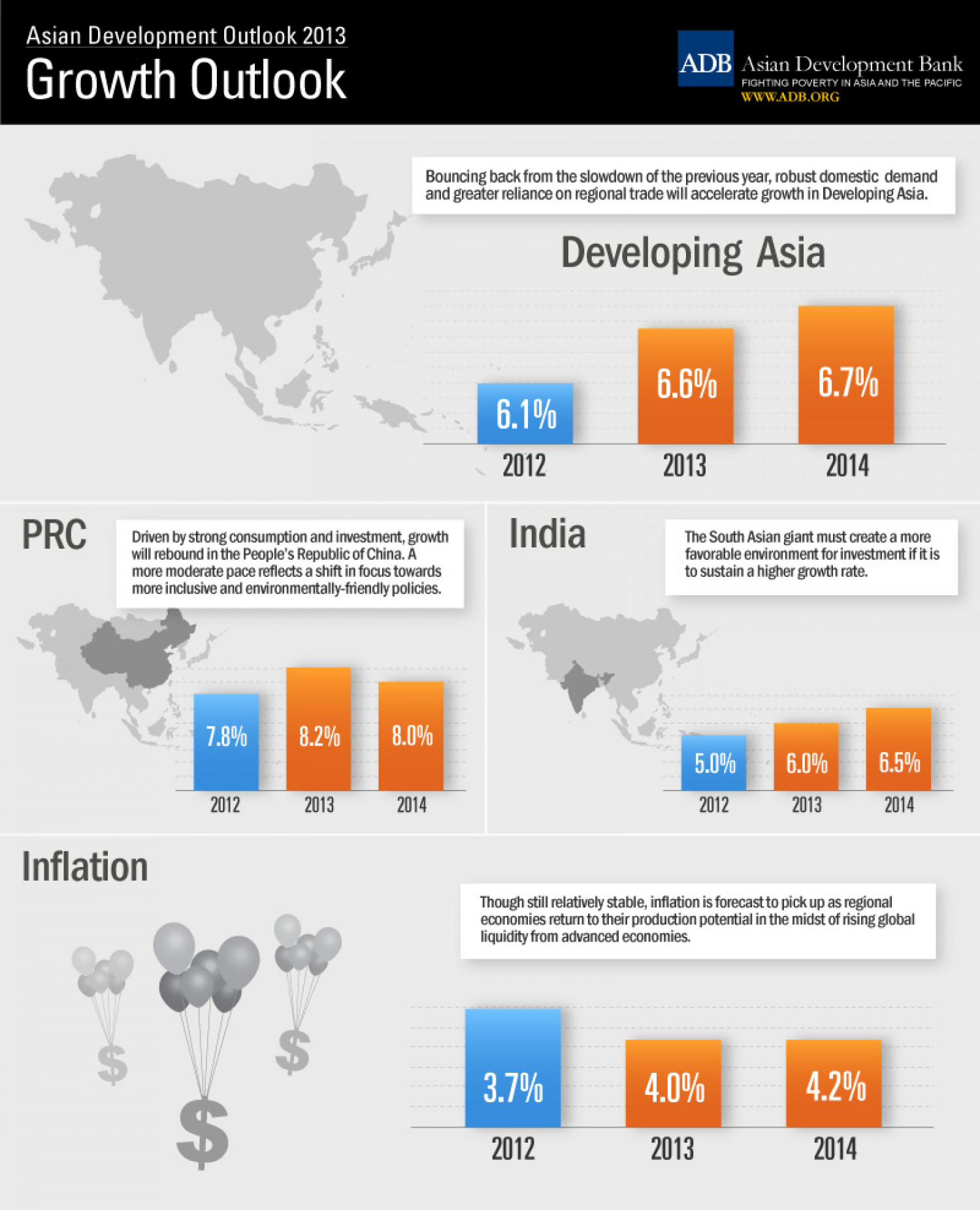 Asian Development Outlook 2013: Growth Outlook Infographic