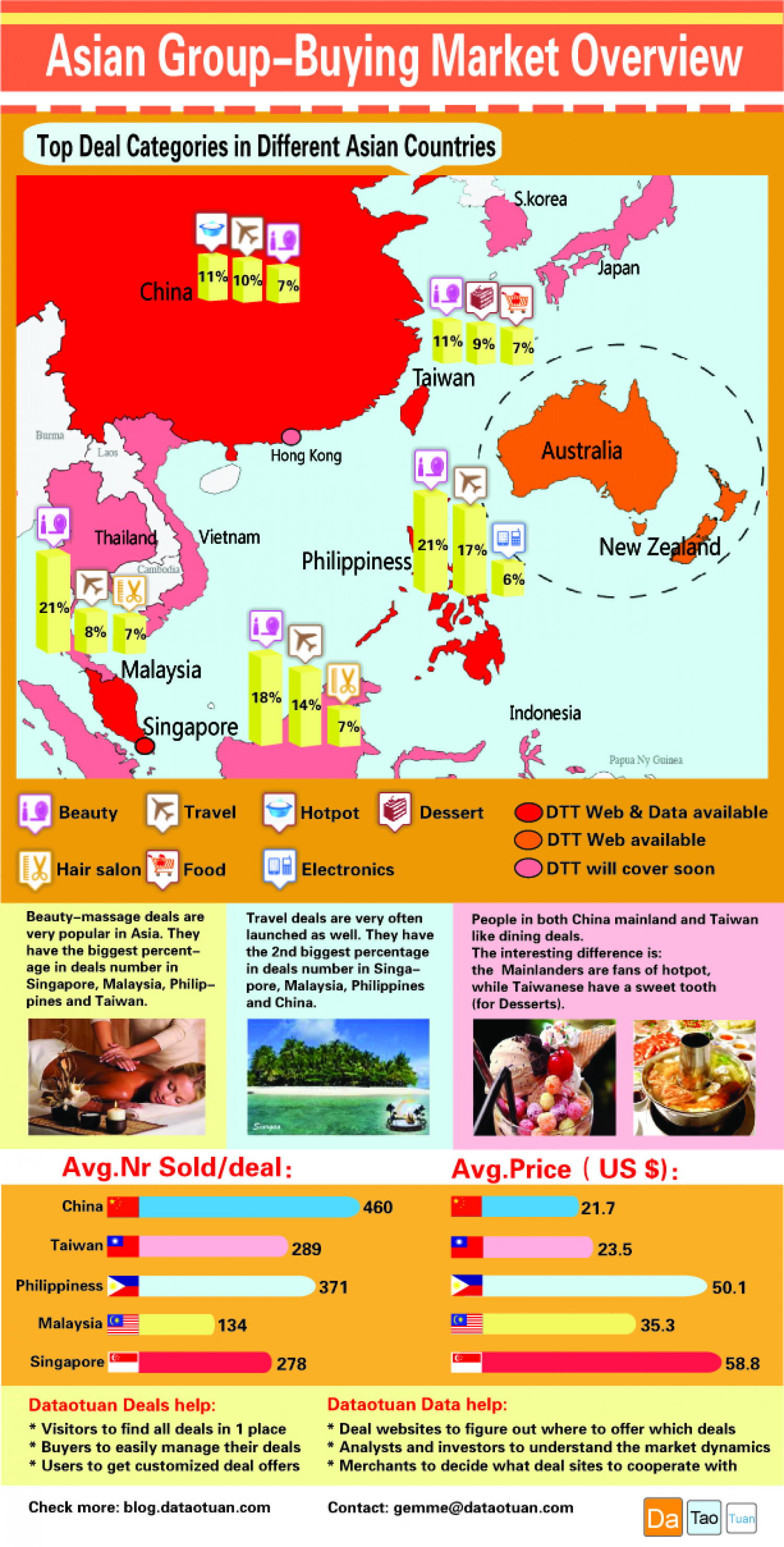 Asian Group Buying Market Overview  Infographic
