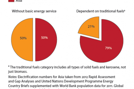 Asian proportion of those in energy poverty Infographic