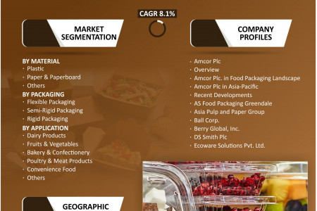 Asia-Pacific Food Packaging Market Research and Forecast 2020-2026 Infographic