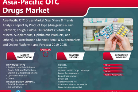 Asia-Pacific OTC Drugs Market Research and Forecast 2019-2025 Infographic