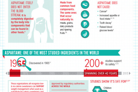 Aspartame Infographic Infographic