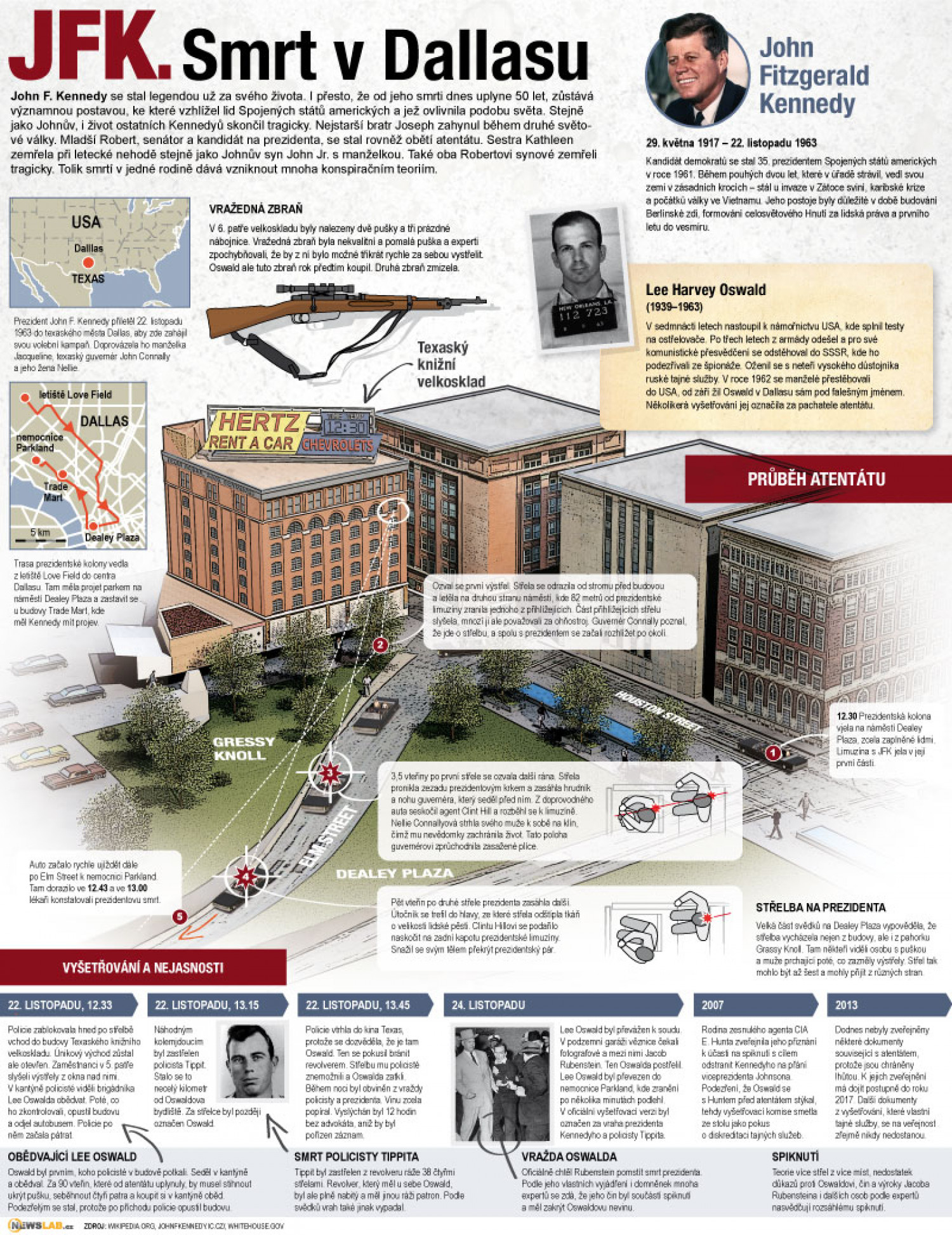 Assassination of JFK Infographic