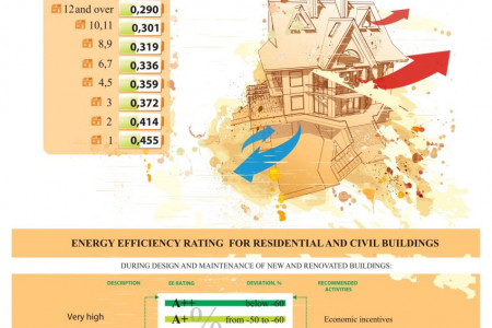 Assesment of energy efficiency and energy efficiency rating of residential buildings in the Republic of Kazakhstan Infographic