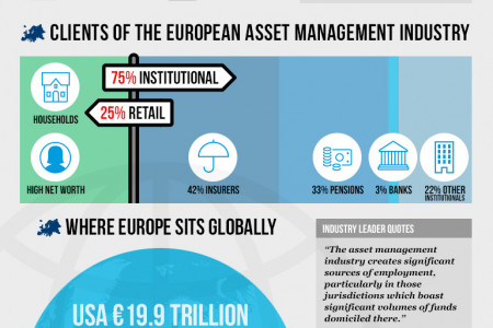 Asset Management in Europe Infographic