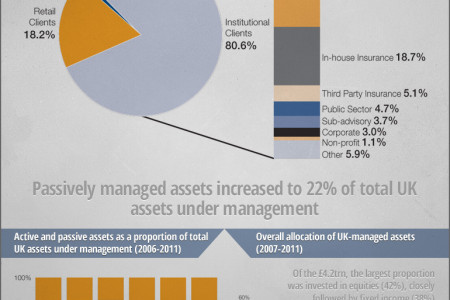 Asset Management Infographic