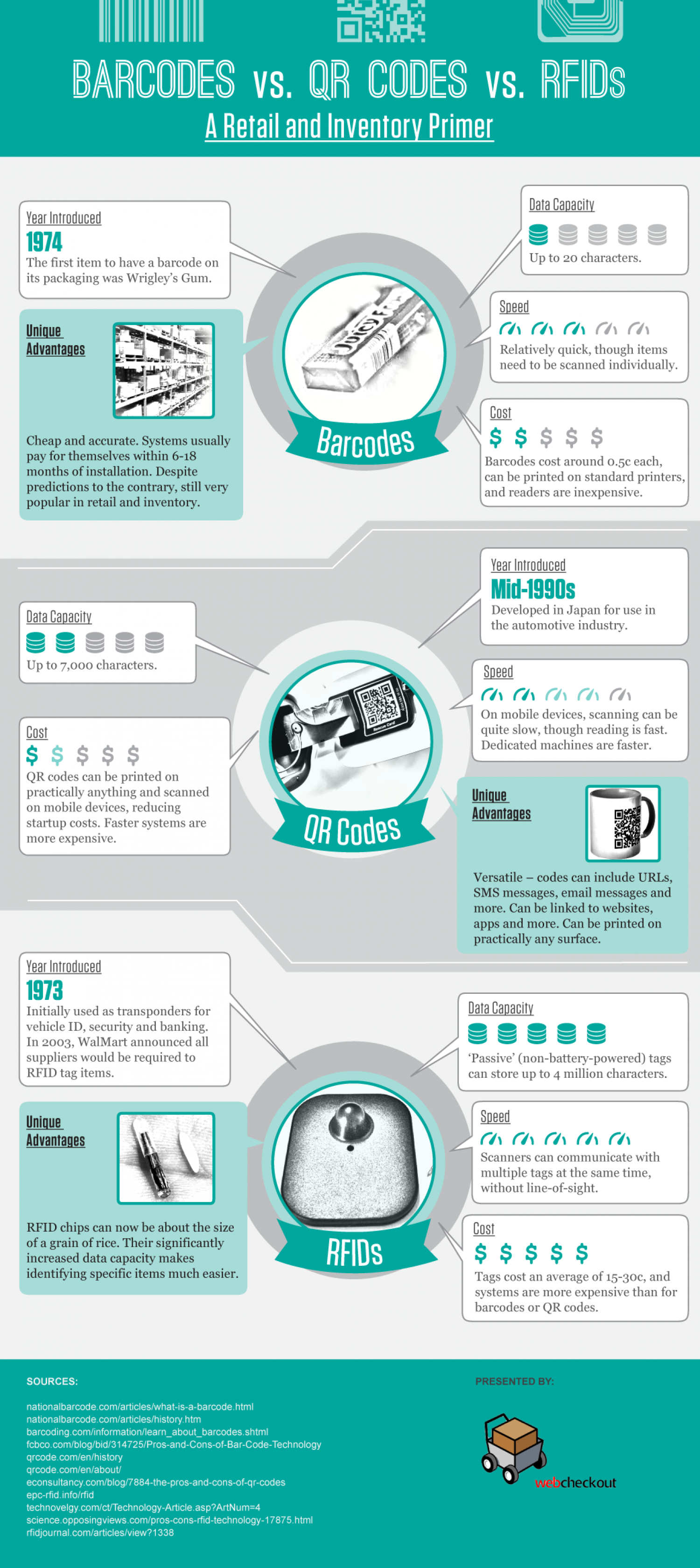 Asset Tracking: RFIDs, Barcodes or QR Codes? Infographic