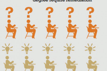 Associate Degree_ Remediation Infographic