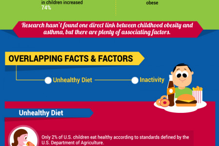 Asthma and Childhood Obesity Infographic