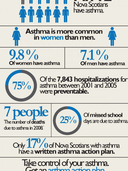 Asthma in Nova Scotia Infographic