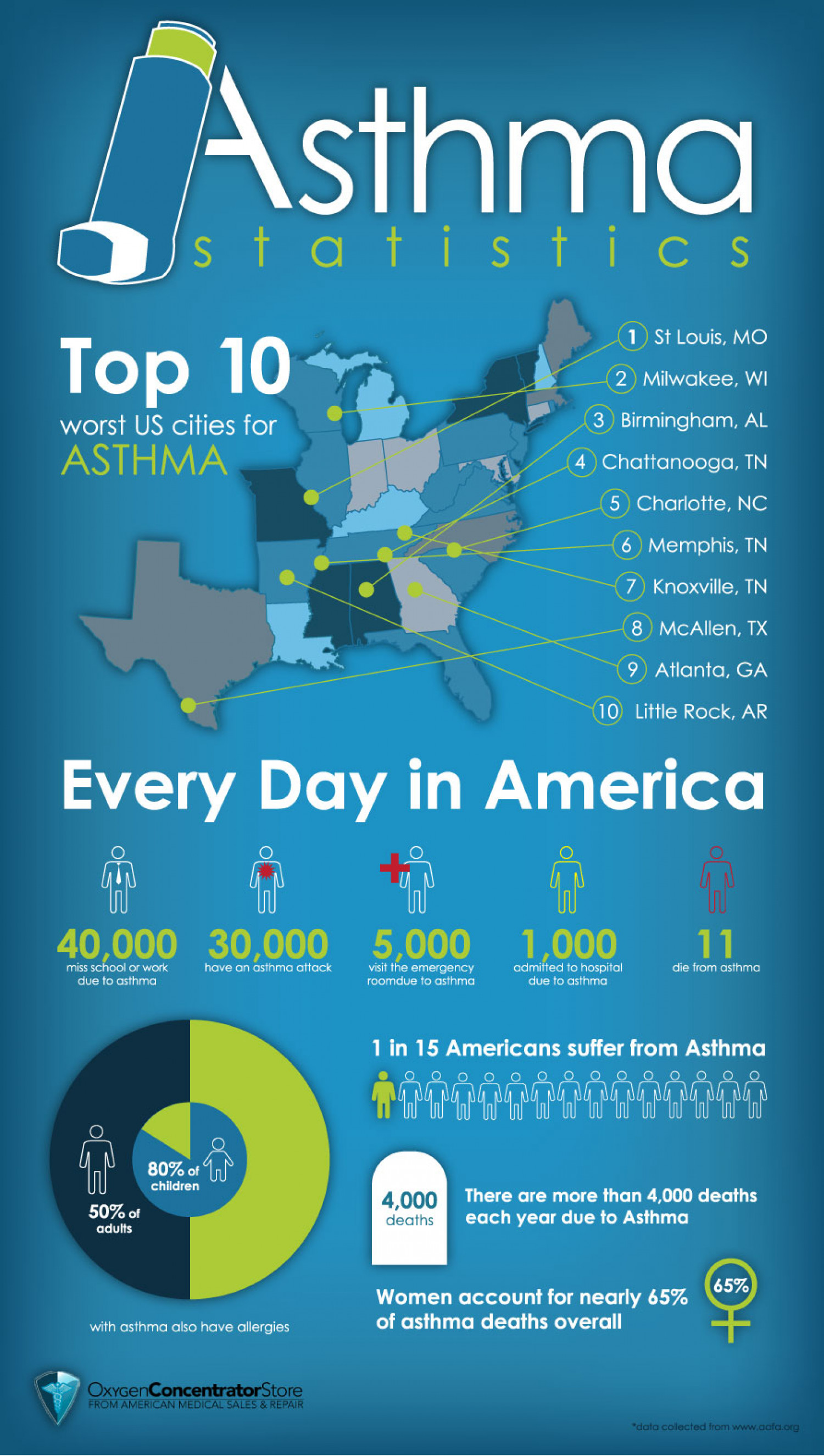 Asthma Statistics Infographic