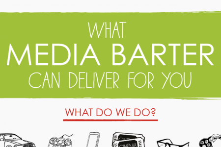 Astus: What Media Barter Can Do For You Infographic