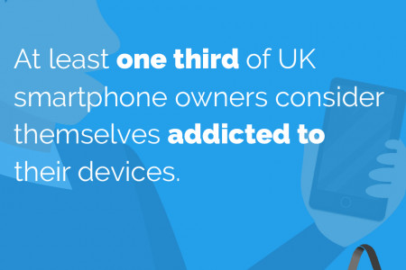 At least one third of UK smartphone owners consider themselves addicted to their devices. Infographic
