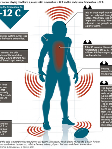 Athlete Body Temperature Infographic