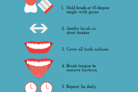 At-Home Dental Care 101 Infographic